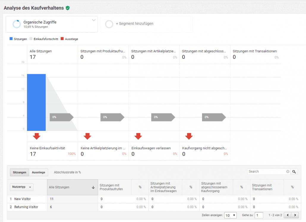 E-Commerce Tracking Kaufverhalten