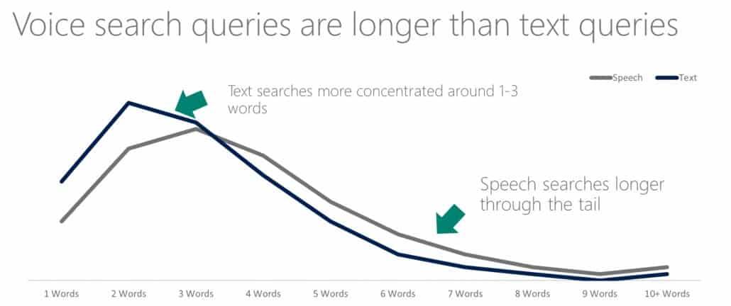 Anzahl der Wörter bei Sprachsuche