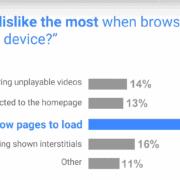 Seitenladegeschwindigkeit Google