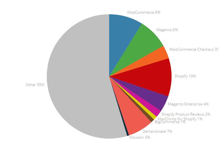 Magento 1 & 2 Nutzerstatistik