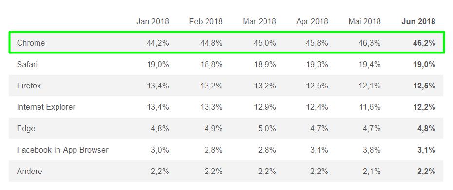 ÖWA Browserstatistik Österreich Chrome