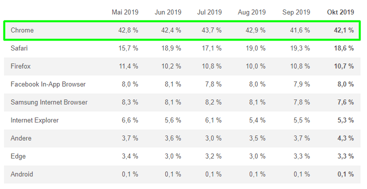 ÖWA Browser Statistik