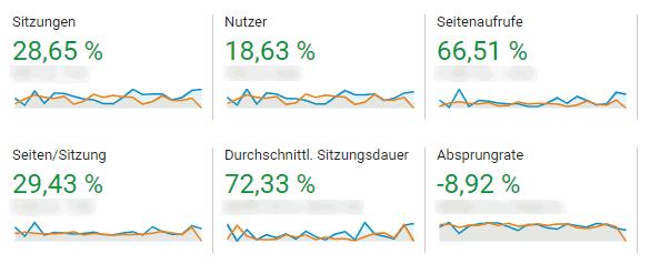 Zugriffe Analytics