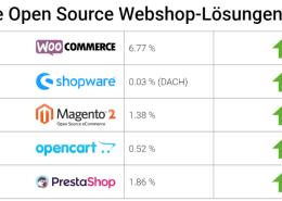 Open Source Webshop Lösungen