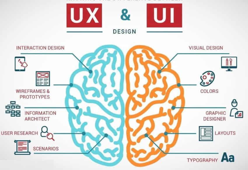 Unterschied UI UX
