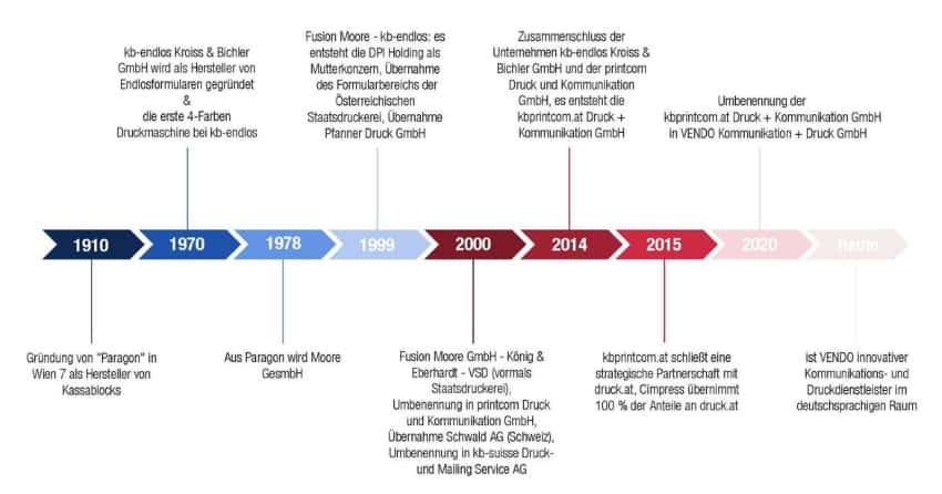 VENDO Timeline