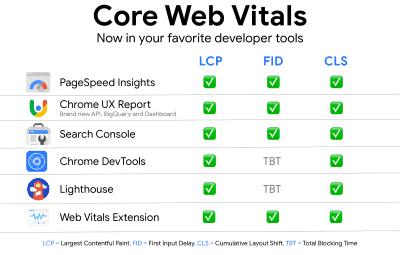 Messung von Core Web Vitals